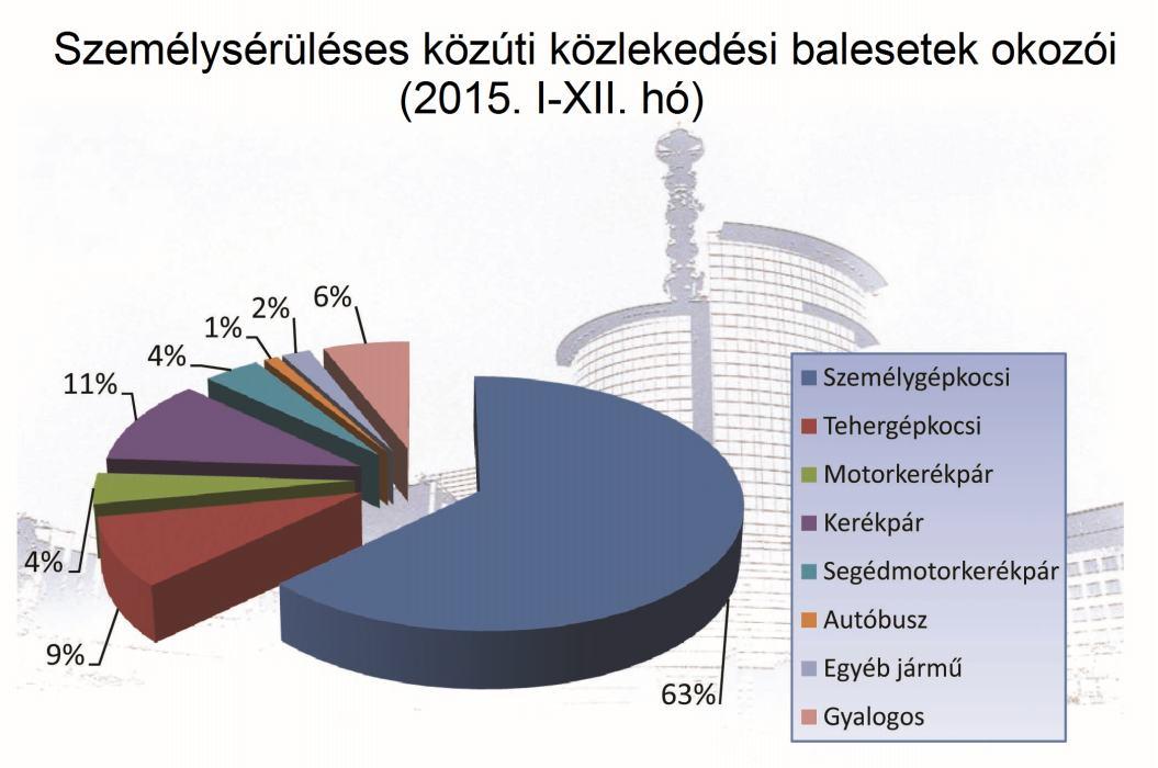 közlekedési baleset grafikon2